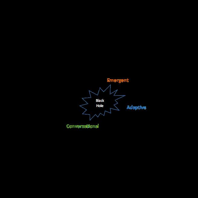 Backlog Maturity Model