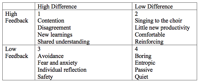 The CDE Differences matrix