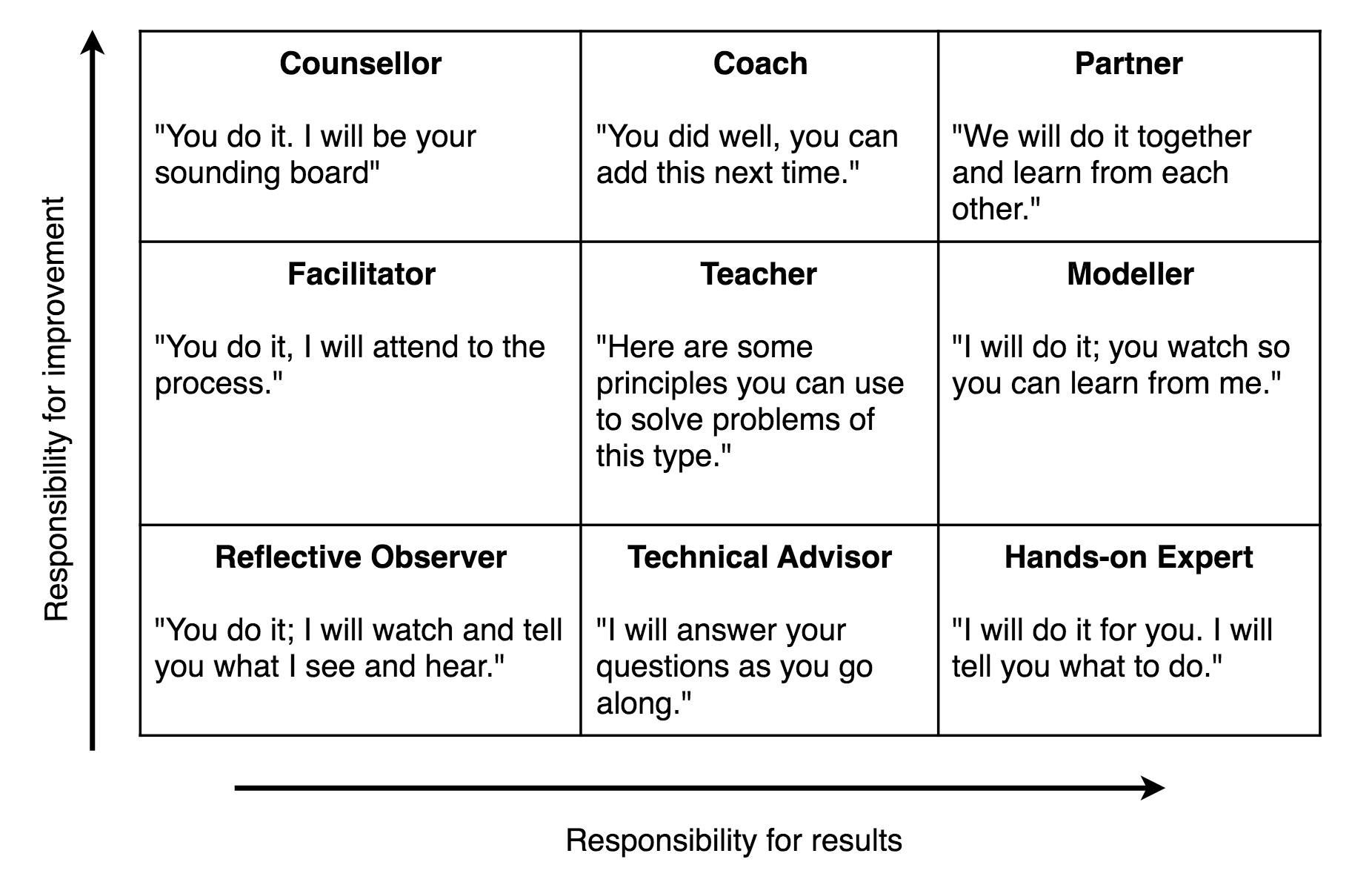 Coaching Roles