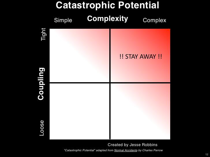 Coupling Complexity Quadrants