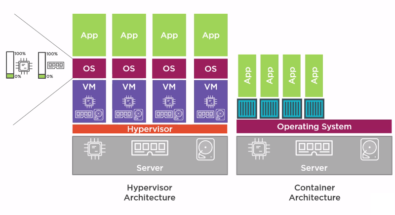 Docker vs VM Architecture