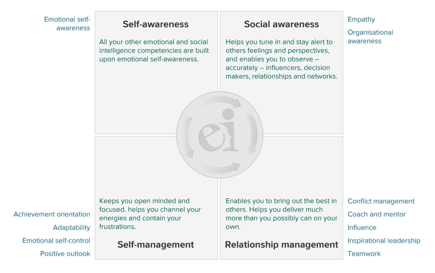 Emotional and social competency inventory