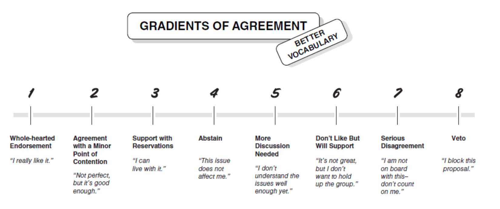 Gradients of Agreement