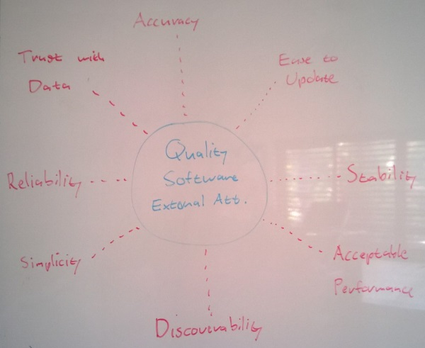 External Attributes of Quality Software Systems