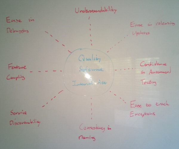 Internal Attributes of Quality Software Systems
