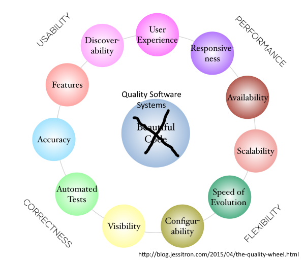 Quality Software Systems Original Diagram