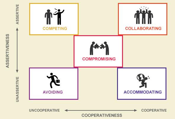 TKI Conflict Model
