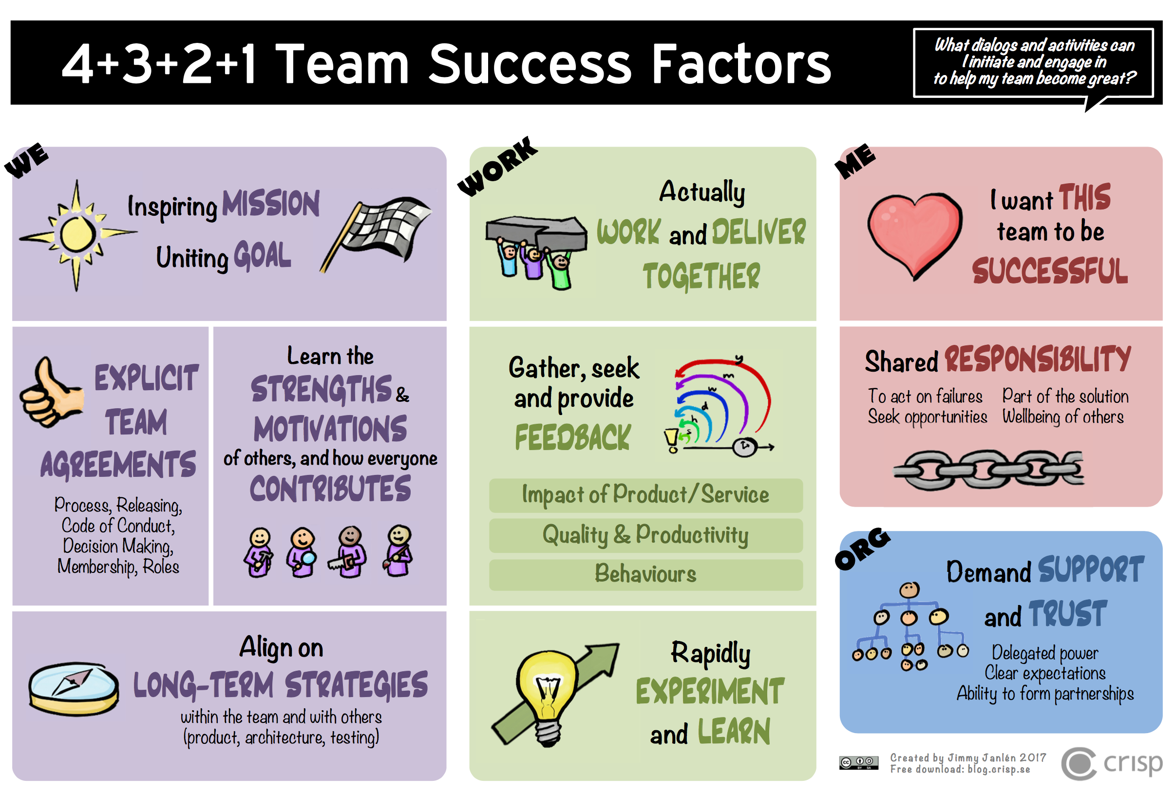 Team Success Factors