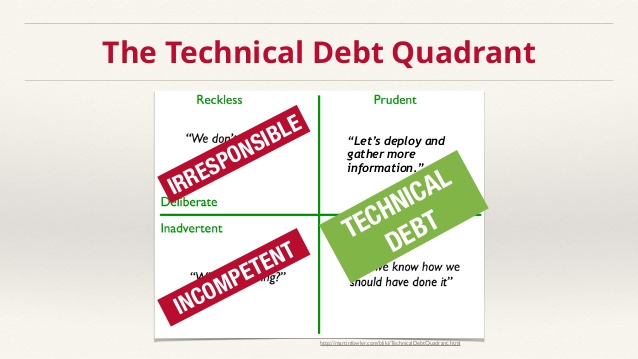 Technical Debt Quadrants Adjusted