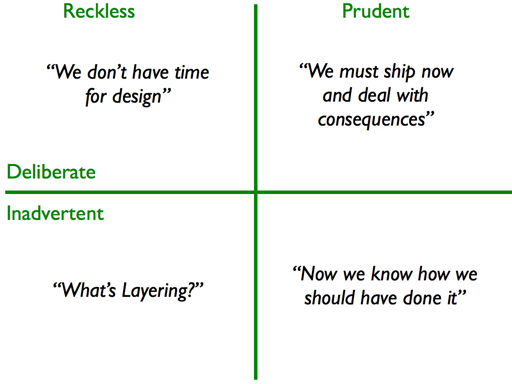 Martin Fowler Technical Debt Quadrants