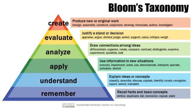 Blooms Taxonomy of Learning