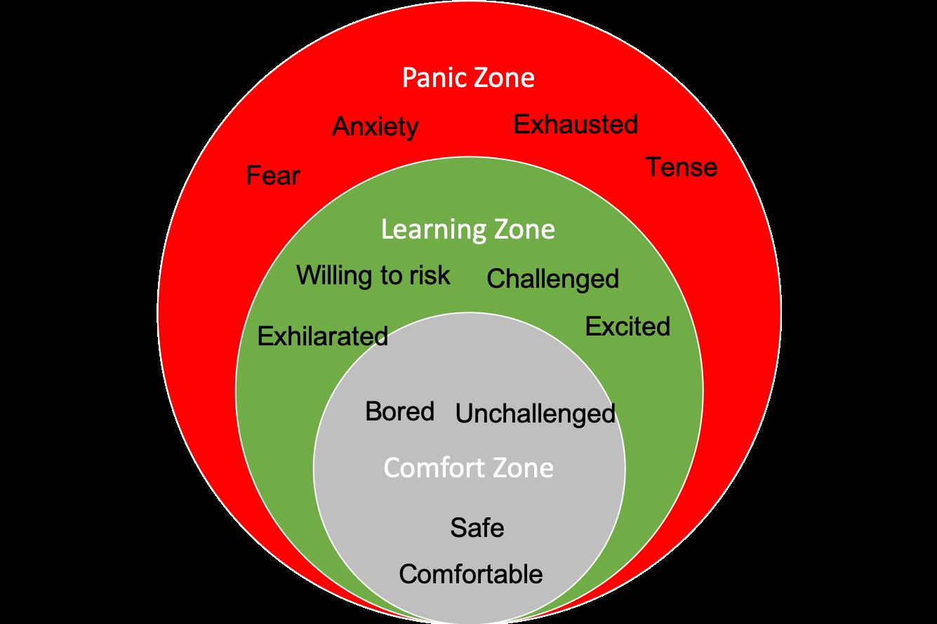 Senningers Learning Zone Model