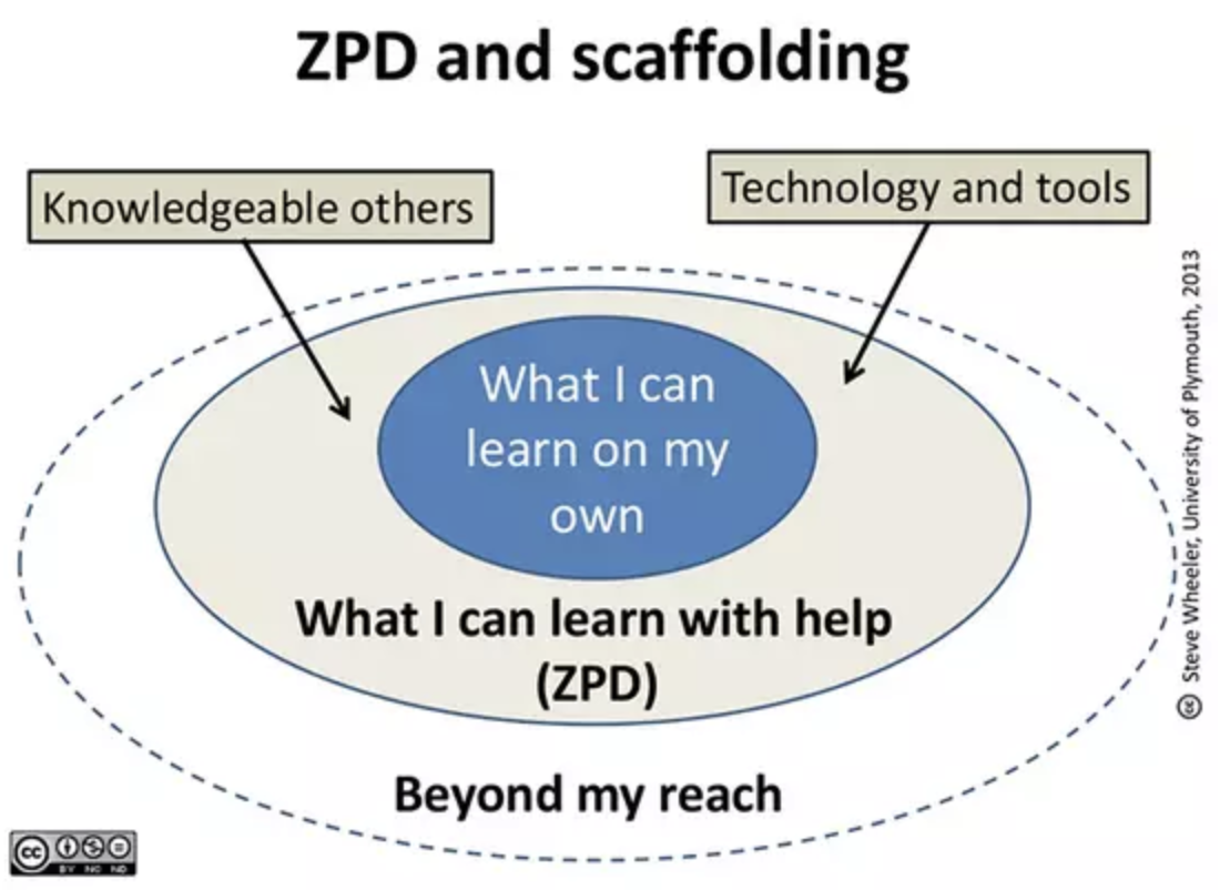 ZPD and Scaffolding